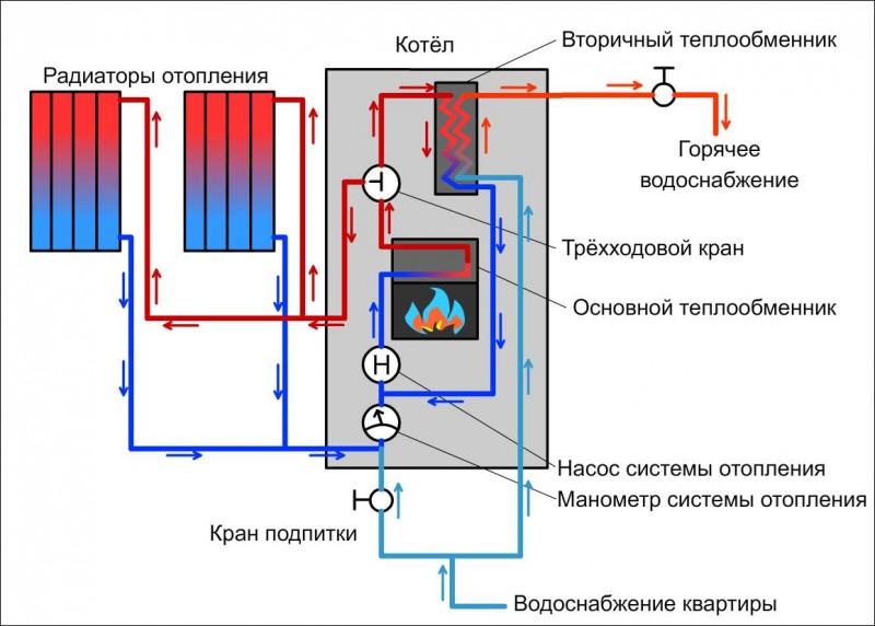 Котлы с двумя теплообменниками первичным и вторичным промывочный насос для теплообменников своими руками