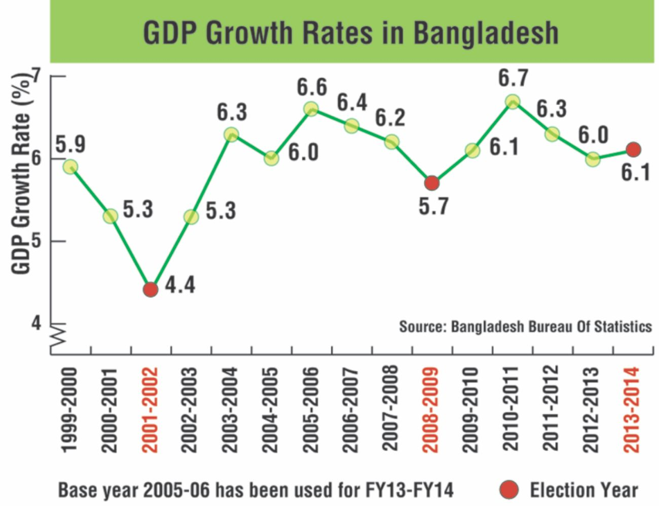 gdp and tex relation in bangladesh The bangladesh economy has enjoyed 38 consecutive years of real economic growth and grew by 68 per cent in 2016 bangladesh aspires to become a middle-income country by 2021, and will need to increase the growth rate to 75 - 8 per cent per annum and triple foreign direct investment to achieve this goal.
