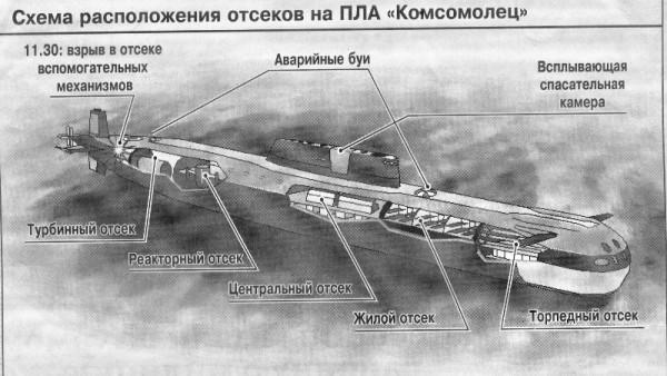подводная лодка комсомолец чувашии