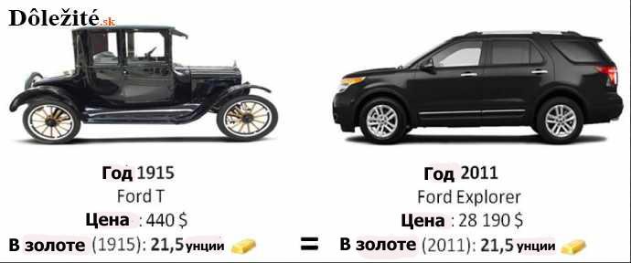Ford  Cena