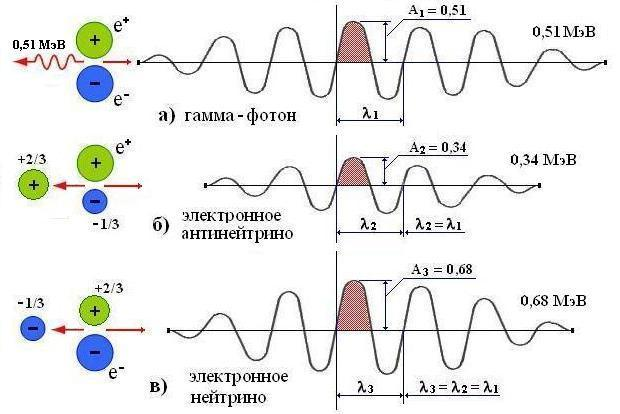 электрон-позитронной пары
