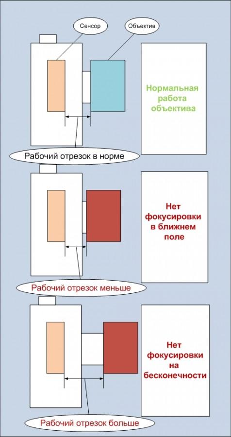 Установка объектива и рабочий отрезок