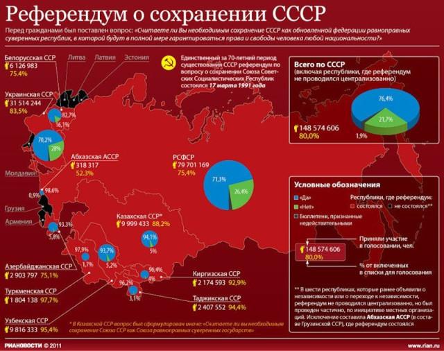 Всесоюзный референдум о сохранении СССР