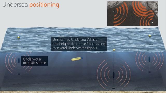 undersea positioning