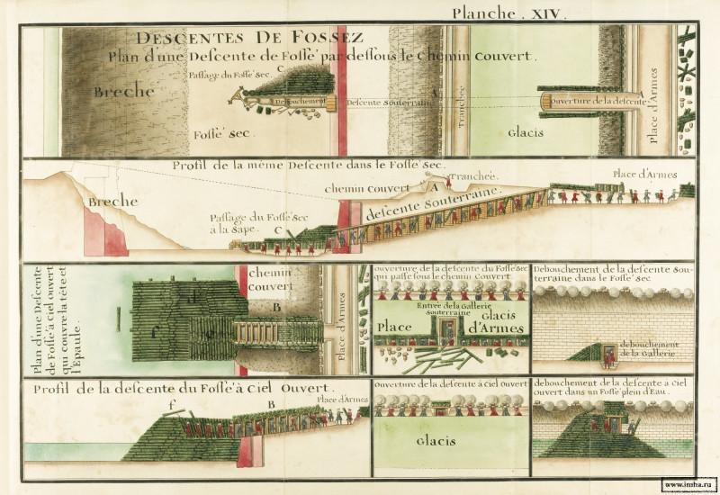 «Звездообразные крепости», или бастионная система укреплений