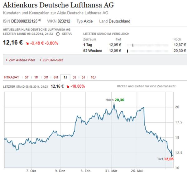 LufthansaAktie