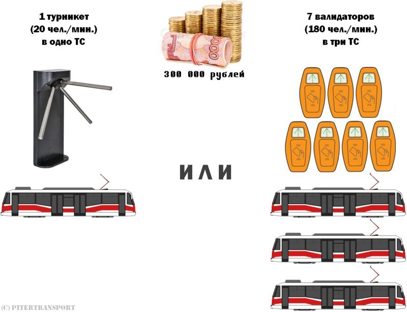 Разница в стоимости турникетов и валидаторов