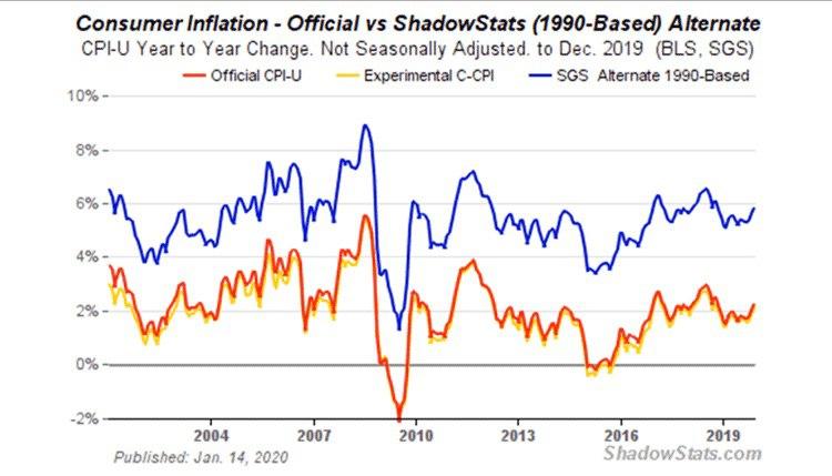 Тов. angree bobds сообщает.Я часто слышу, что росстат неправильно рассчитывает инфляцию. Я сам не верю, что у нас она 3%. Тем интереснее график: синяя линия - это инфляция США CPI, рассчитанный по методологии 1990 (с тех пор формулу сильно «подредактировали»). Как видите, по методике самого правительства образца 1990 инфляция в США уже сейчас не 2%, а 6%...
