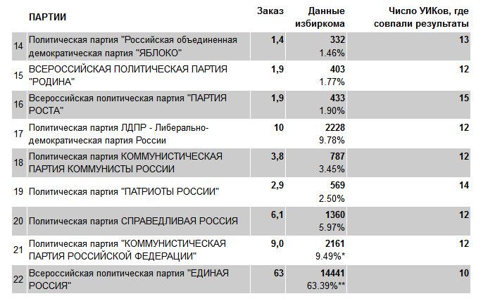 Анализ результатов голосования по округу №12