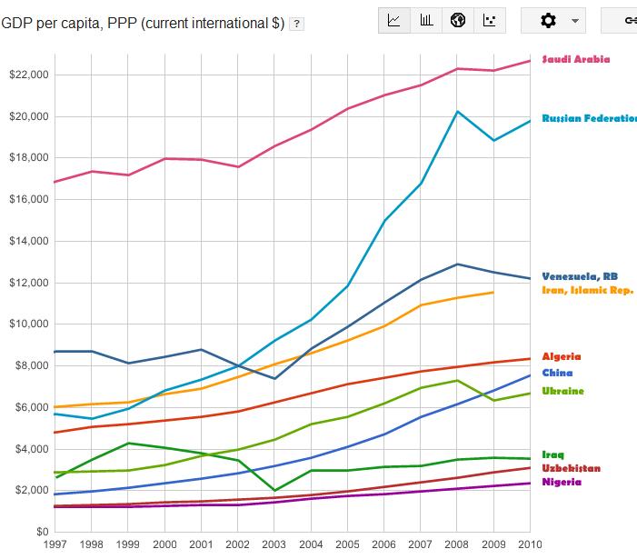 зри в корень - Темпы роста ВВП-ППС-на ...: pivopotam.livejournal.com/86459.html