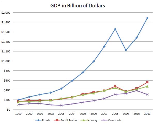 ВВП (номинал) в млрд$