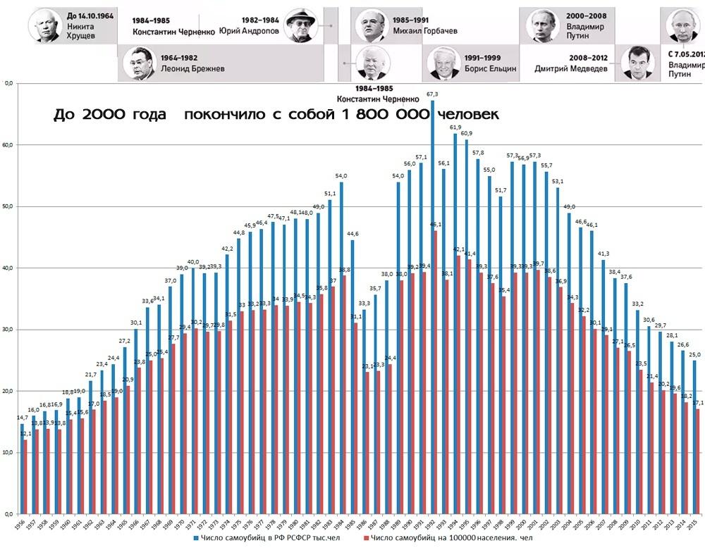 число самоубийств в России, по годам