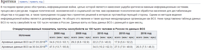 ВОЗ ведет против России информационную войну, манипулируя статистикой и завышая количество самоубийств
