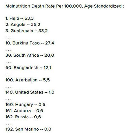 Смертность от голода в США выше чем в России