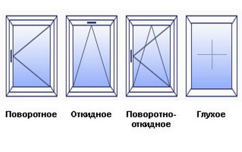 варианты открывания пластиковых окон