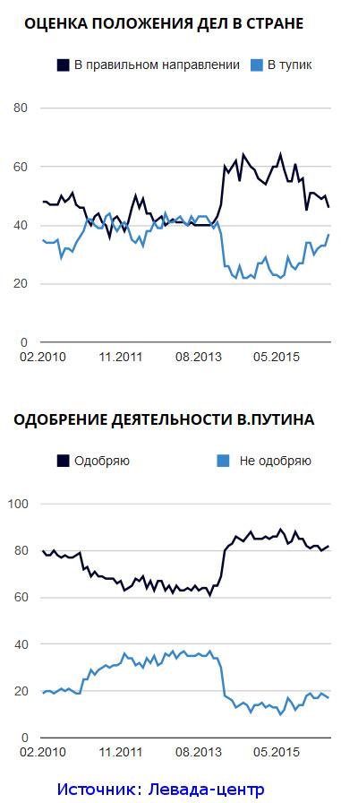 ozenka_polozhenia_del_v_Rossii_leto2016