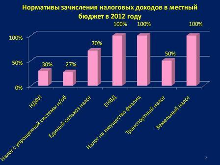 всегда красивой, сумма налоговых доходов 2012 год удаленная бухгалтерия