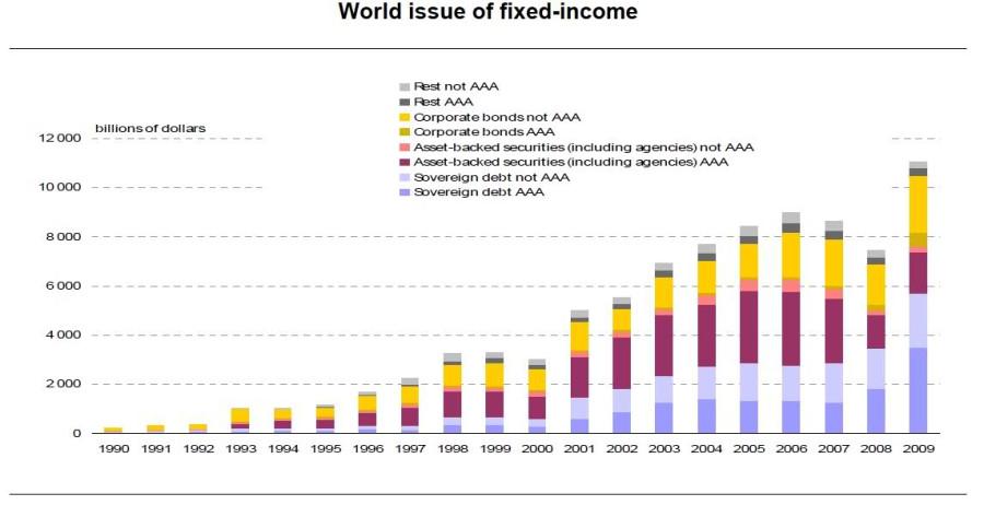 Мировой рынок инструментов с фиксированным доходом.