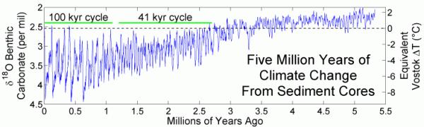 Five_Myr_Climate_Change.png