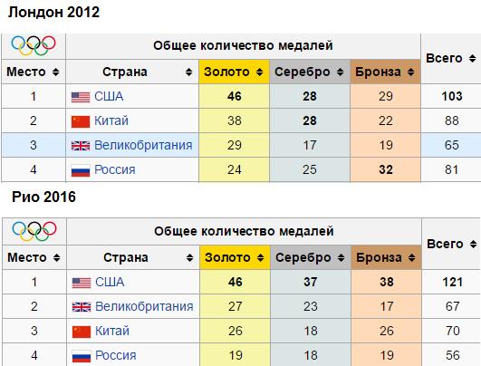 Олимпиада 2012 и 2016.png
