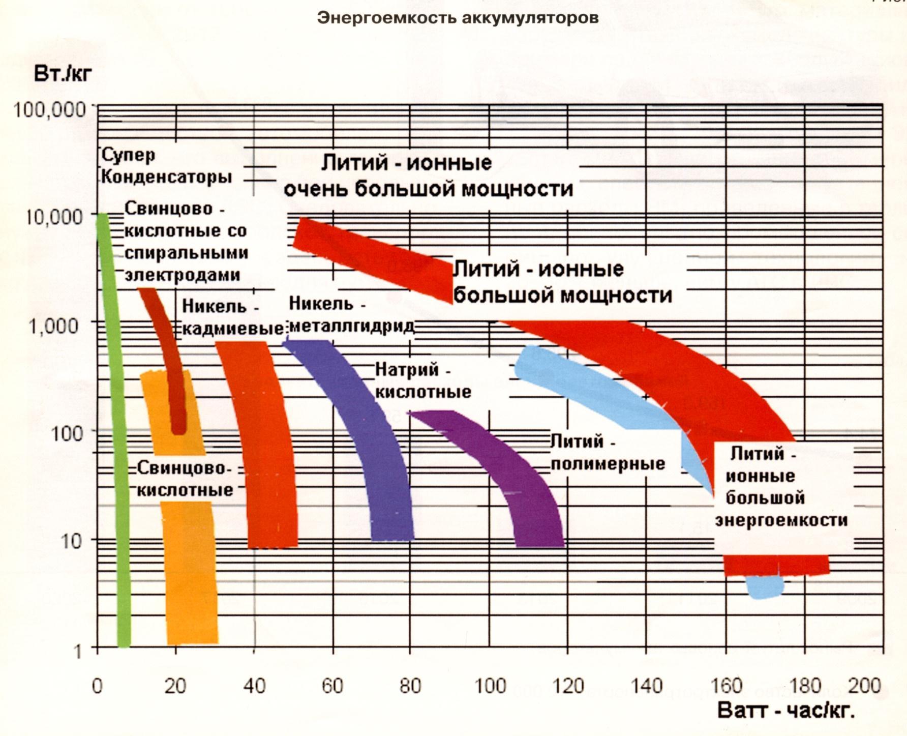 osobennosti-preimushchestva-i-nedostatki-litievyh-akkumulyatorov-dlya-shurupoverta-19[1].jpg