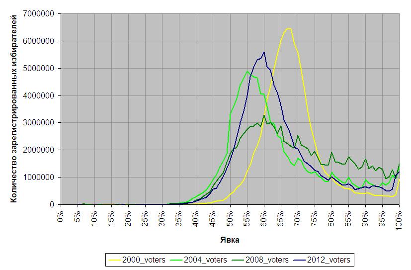 voters_pres_2000-2012