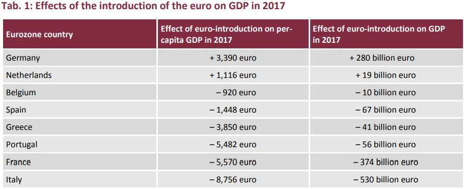 введения евро эффект 2017