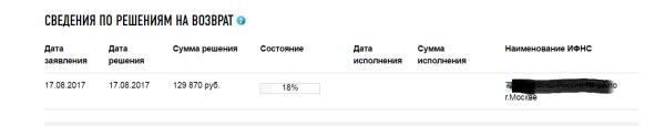 Процент возврата1