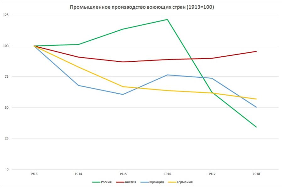 Промышленное производство воюющих стран по сравнению с 1913г.
