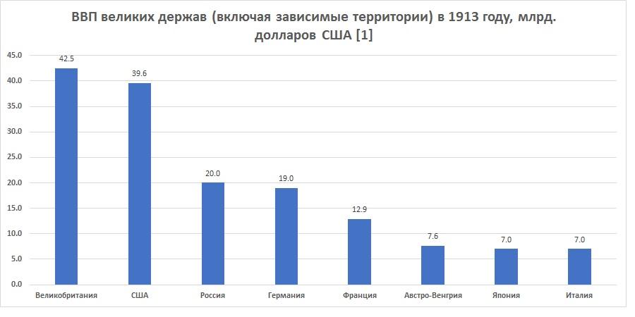 Финансы России в Первую мировую войну