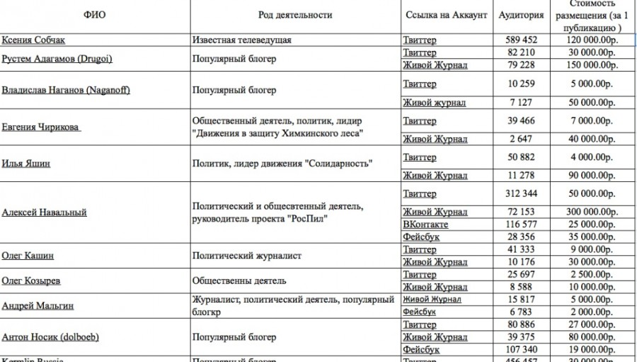 """Прайс-лист ЗАО """"Министерство образования и науки РФ"""""""