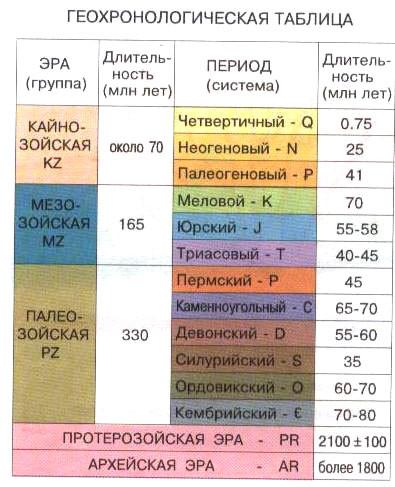 0002-003-Geokhronologicheskaja-tablitsa