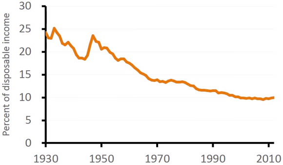 05-food-price-trends-as-percentage-of-disposable-income