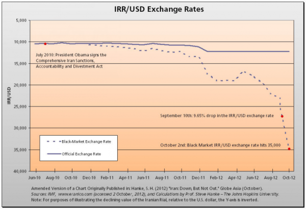 Iran Hyperinflation