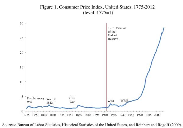 Инфляция и гиперинфляция inflation usa 1700-2000