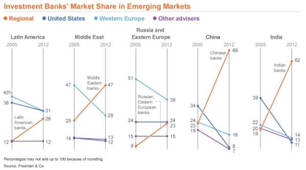 Investbanks-EM-market-share
