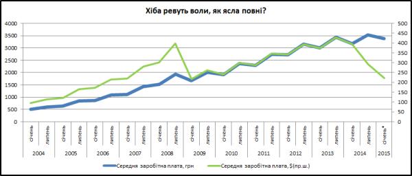 ukr-wages
