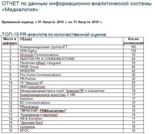 рейтинг пиар-агентств за Август по количественной оценке - Медиалогия
