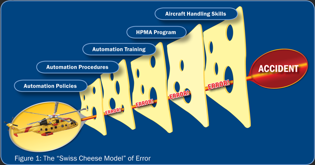 swiss-cheese-model-of-error