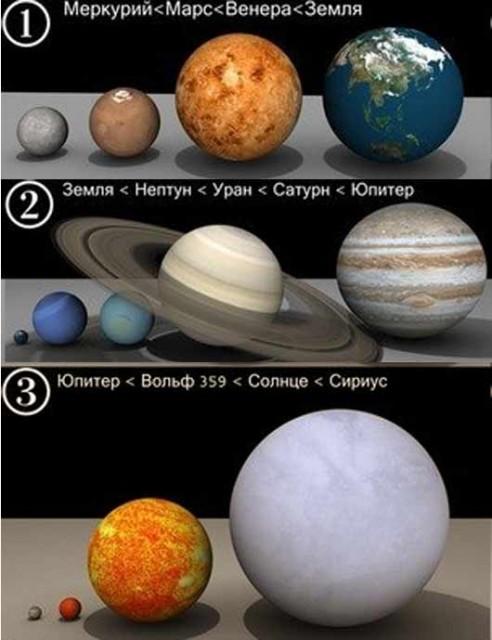 Какого размера планета земля и другие планеты ЖЖ комментарии, интересные факты, космос, луна