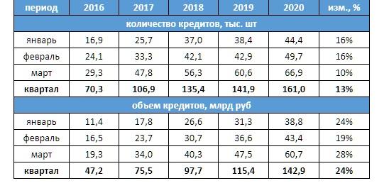 Количество и обьем автокредитов I кв 2020 г.
