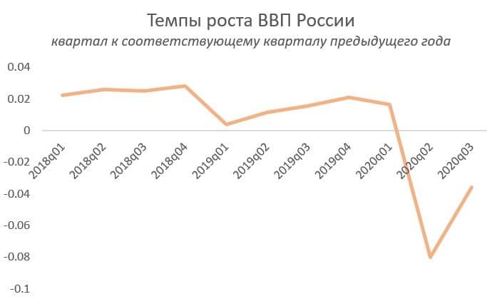 Динамика ВВП РФ. Данные Росстат