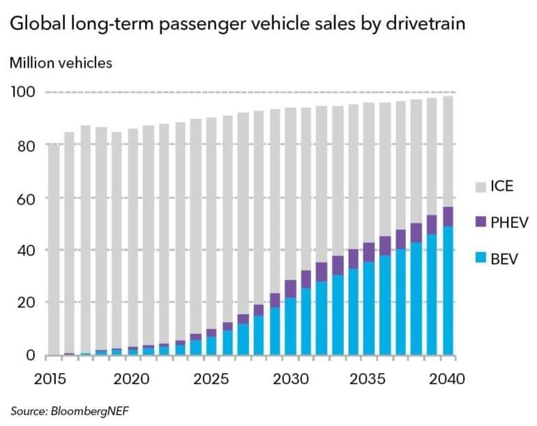 Электрокары займут больше половины рынка к 2040 году. Источник - Bloomberg NEF