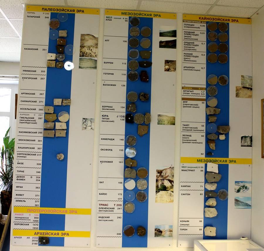 Карта геологических периодов