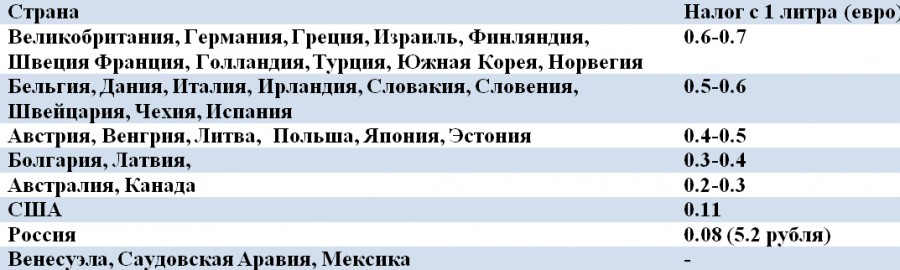 В Украине продолжают расти цены на бензин - Цензор.НЕТ 9605