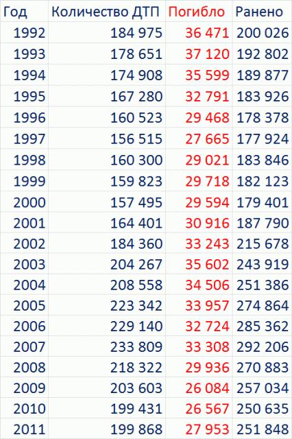 Сколько погибло детей в 2018 году