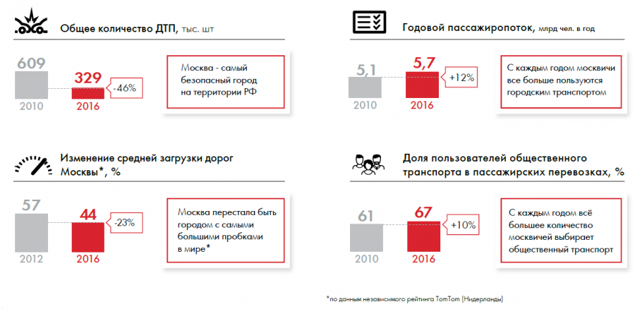 """Зачем """"вытесняют"""" автомобилистов в Москве?"""
