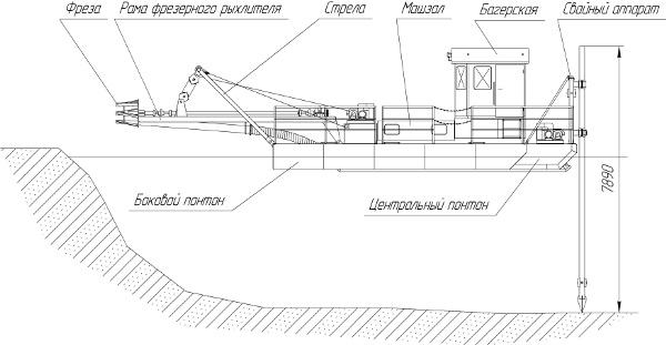 Типовая схема земснаряда МИАСС 400-20.