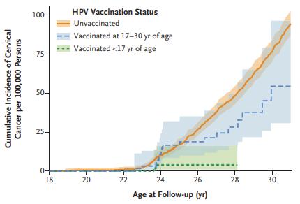 Вакцинация против вируса папилломы человека защищает от рака шейки матки