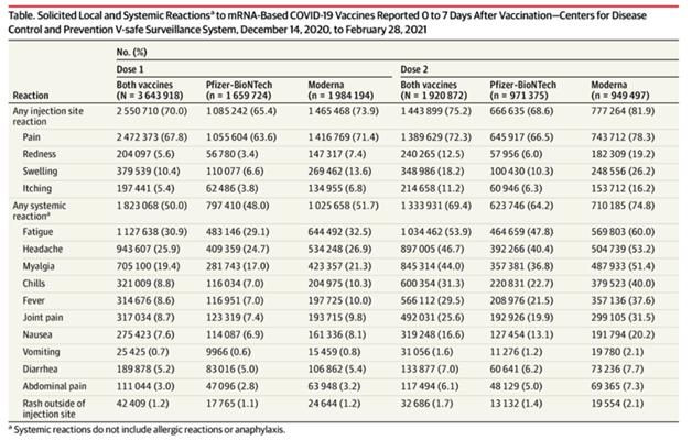 Местные и системные побочки после прививок Pfizer-BioNTech и Moderna при